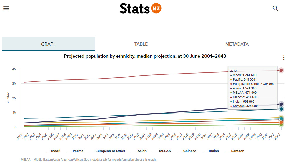 Projected Population by Ethnicity, Median Projection, as at 30 June 2001-2043 - Stats NZ