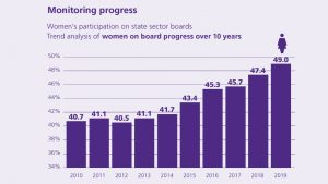Women on State Sector Boards 2019 data